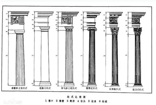古罗马时期,西方历代室内装饰风格欣赏之——古罗马时期 古希腊古罗马